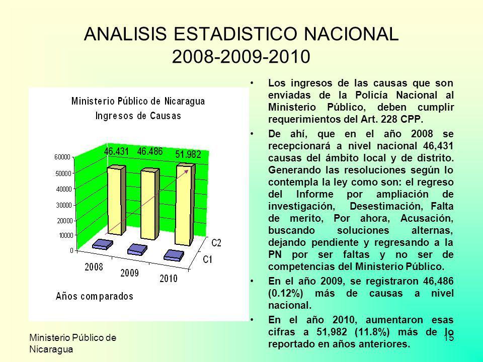 ANALISIS ESTADISTICO NACIONAL 2008-2009-2010