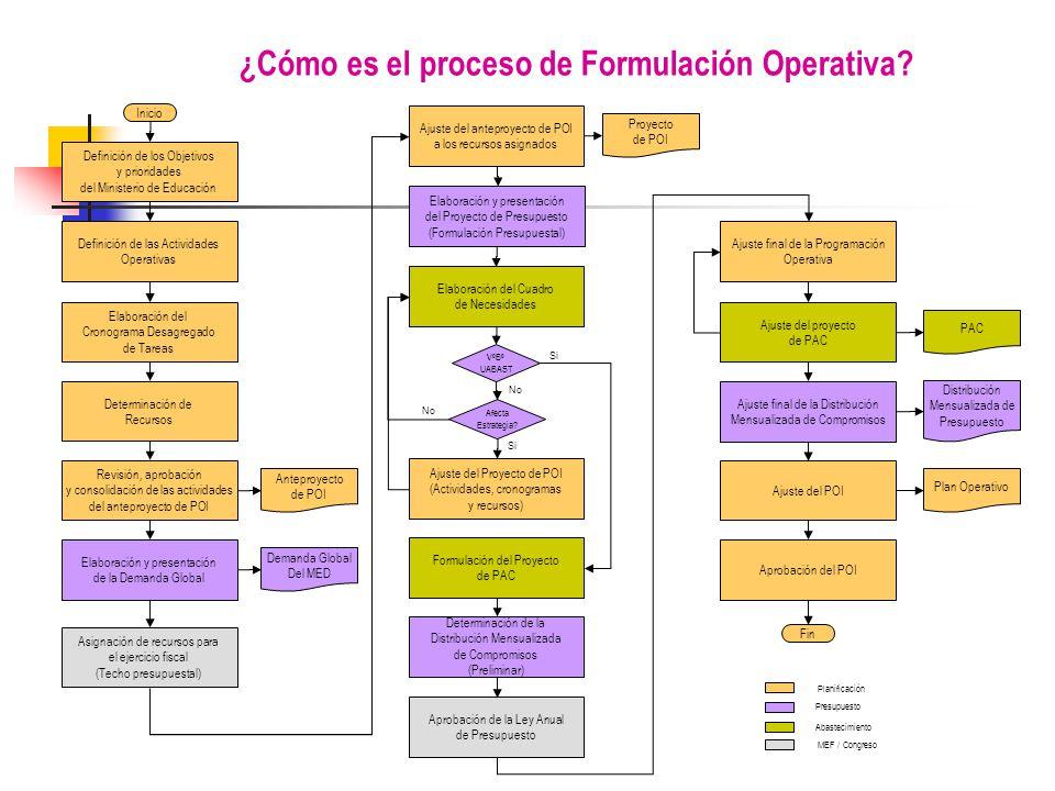 ¿Cómo es el proceso de Formulación Operativa