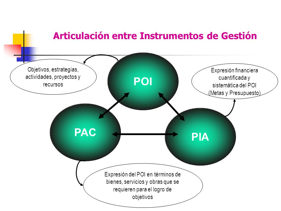 Articulación entre Instrumentos de Gestión