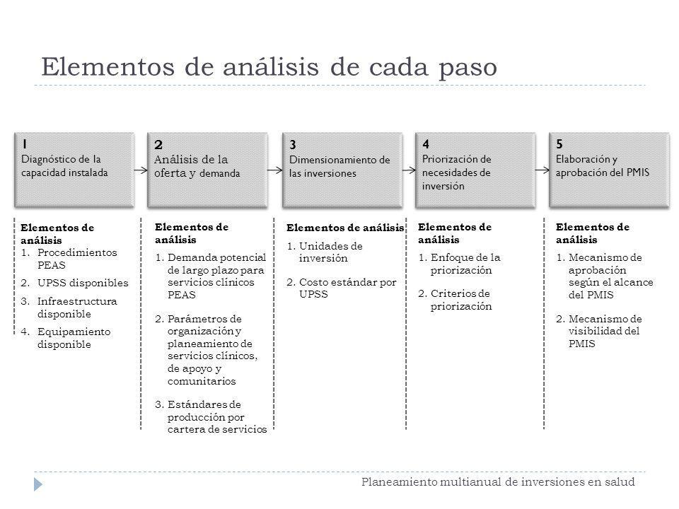 Elementos de análisis de cada paso