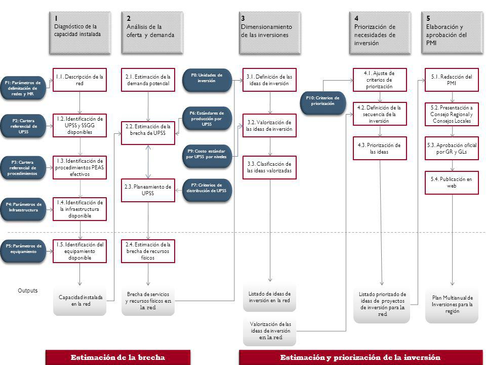 Estimación de la brecha Estimación y priorización de la inversión