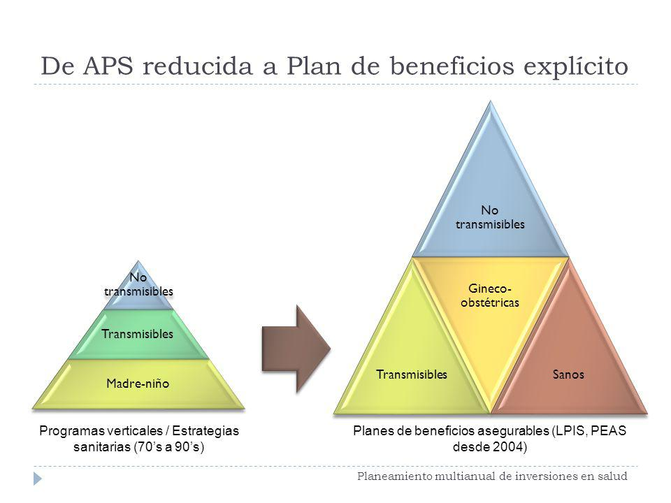 De APS reducida a Plan de beneficios explícito