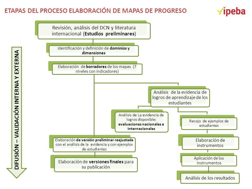ETAPAS DEL PROCESO ELABORACIÓN DE MAPAS DE PROGRESO