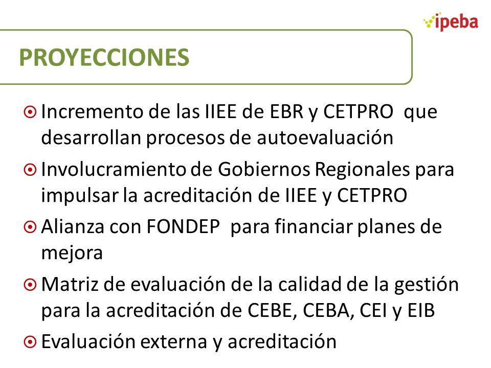 PROYECCIONES Incremento de las IIEE de EBR y CETPRO que desarrollan procesos de autoevaluación.