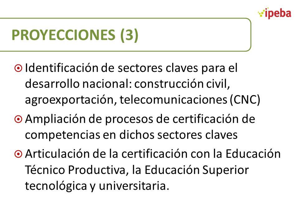 PROYECCIONES (3) Identificación de sectores claves para el desarrollo nacional: construcción civil, agroexportación, telecomunicaciones (CNC)