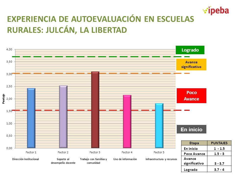 EXPERIENCIA DE AUTOEVALUACIÓN EN ESCUELAS RURALES: JULCÁN, LA LIBERTAD