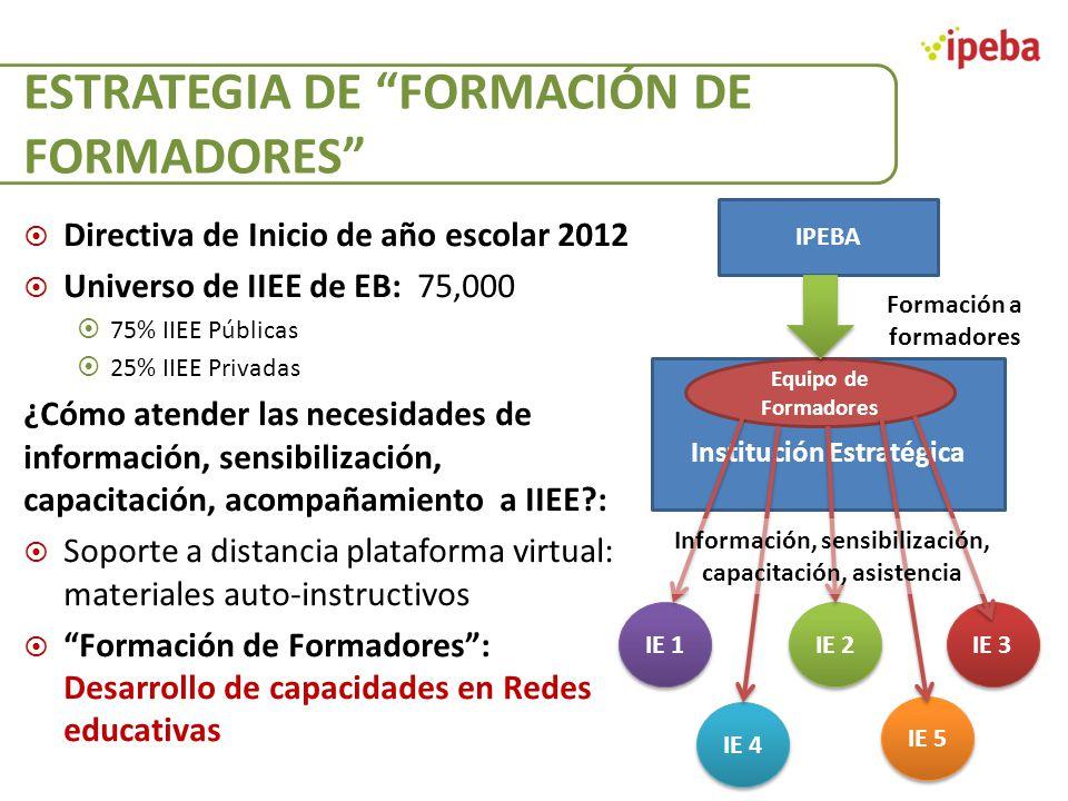 ESTRATEGIA DE FORMACIÓN DE FORMADORES