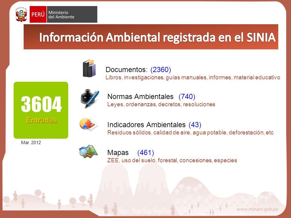 3604Entradas Información Ambiental registrada en el SINIA