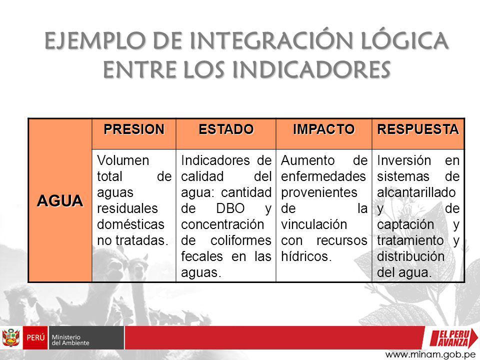 EJEMPLO DE INTEGRACIÓN LÓGICA ENTRE LOS INDICADORES