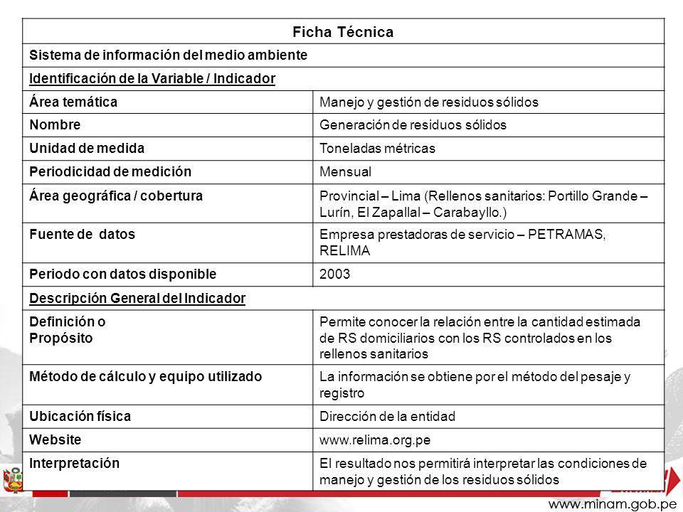 Ficha Técnica Sistema de información del medio ambiente
