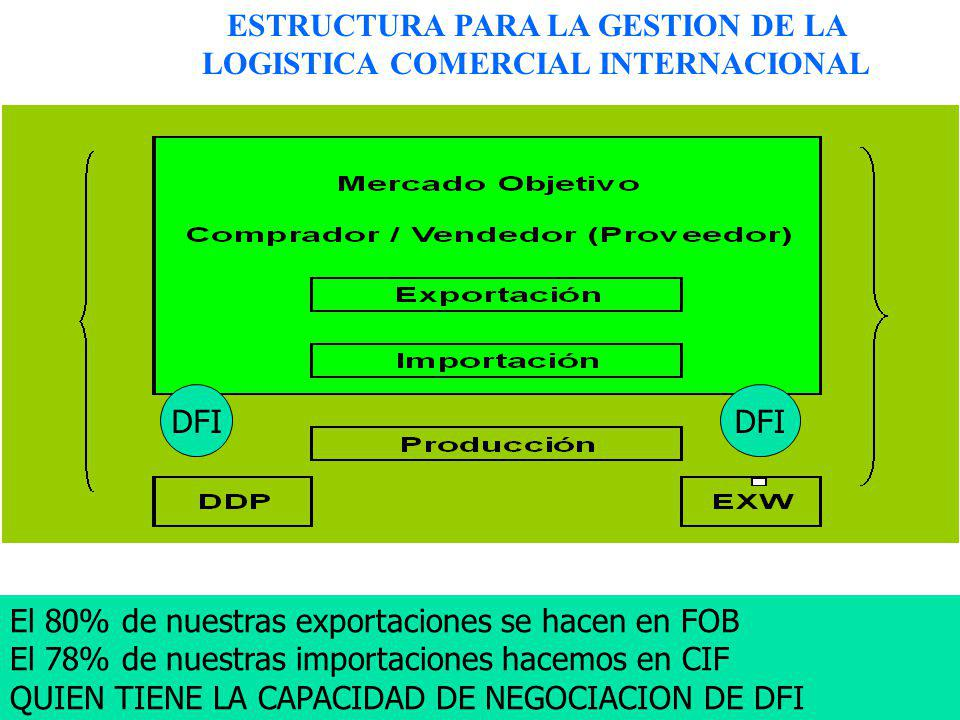 ESTRUCTURA PARA LA GESTION DE LA LOGISTICA COMERCIAL INTERNACIONAL