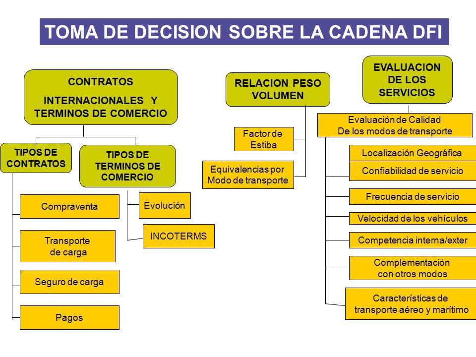 TOMA DE DECISION SOBRE LA CADENA DFI