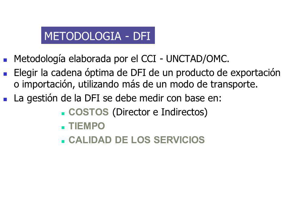 METODOLOGIA - DFI Metodología elaborada por el CCI - UNCTAD/OMC.