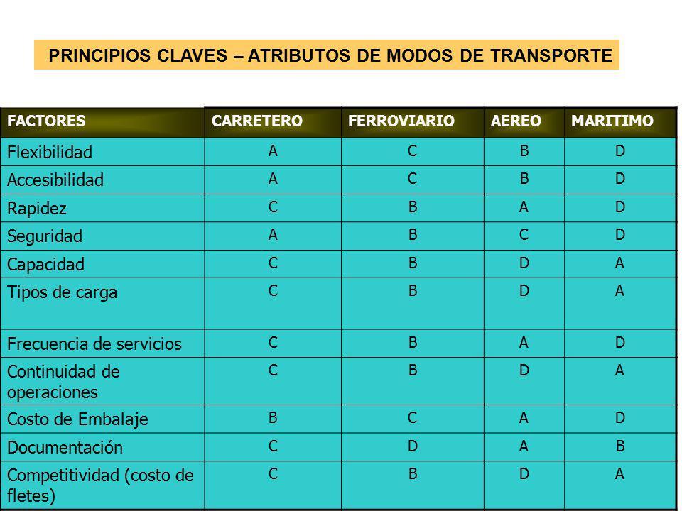 PRINCIPIOS CLAVES – ATRIBUTOS DE MODOS DE TRANSPORTE