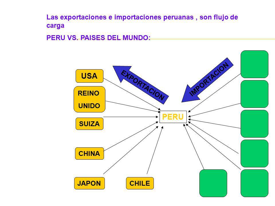 Las exportaciones e importaciones peruanas , son flujo de carga