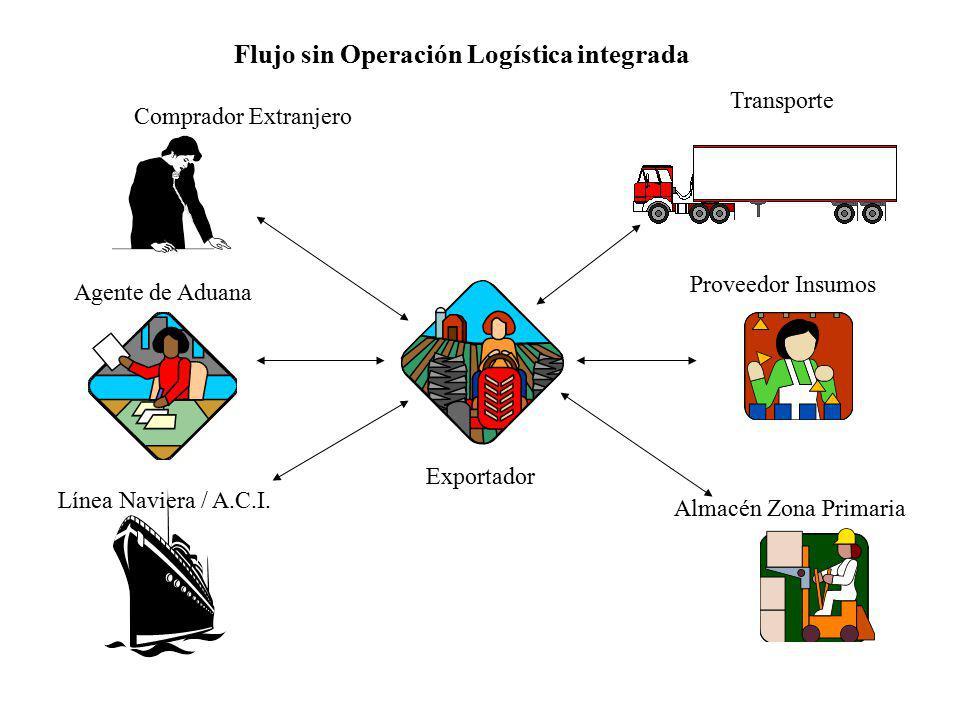 Flujo sin Operación Logística integrada