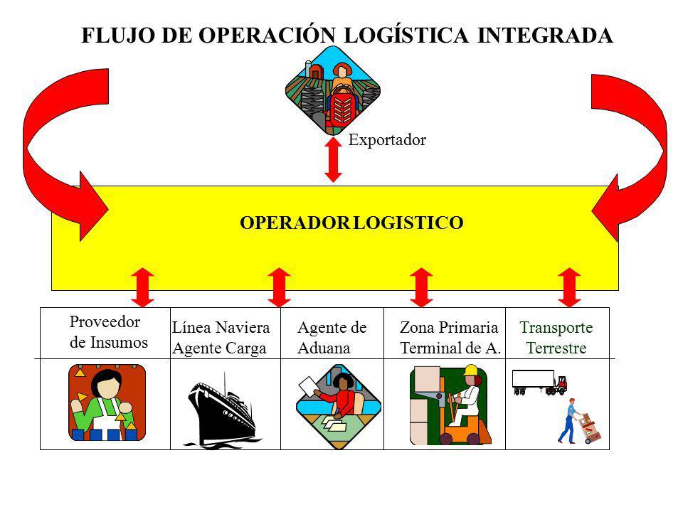FLUJO DE OPERACIÓN LOGÍSTICA INTEGRADA