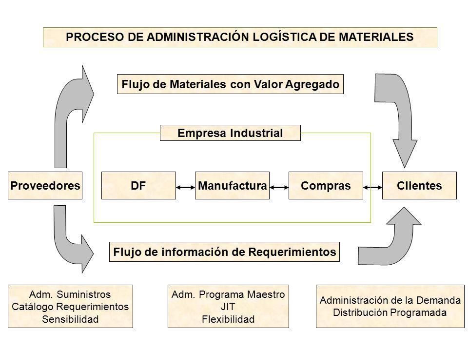 PROCESO DE ADMINISTRACIÓN LOGÍSTICA DE MATERIALES