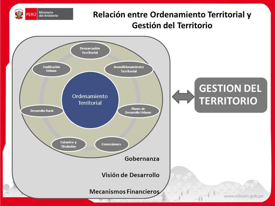 Relación entre Ordenamiento Territorial y Gestión del Territorio
