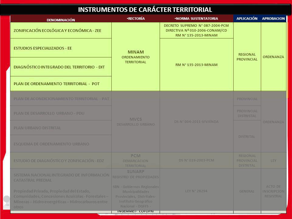 INSTRUMENTOS DE CARÁCTER TERRITORIAL