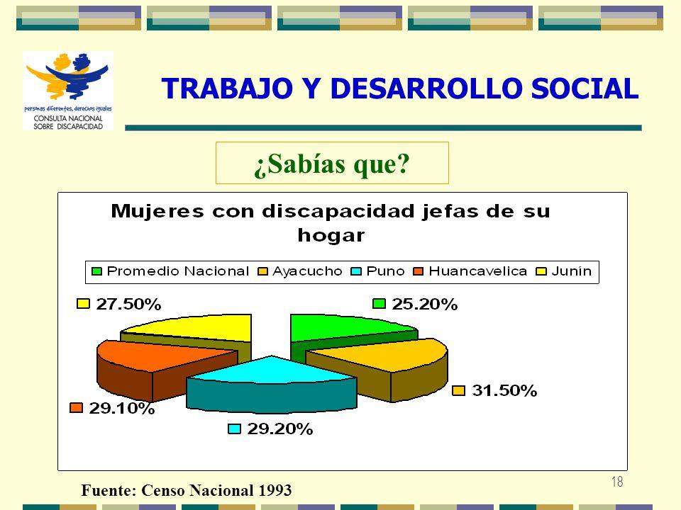 TRABAJO Y DESARROLLO SOCIAL Fuente: Censo Nacional 1993