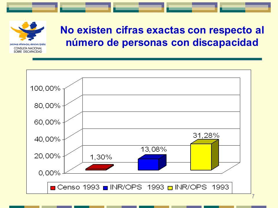 No existen cifras exactas con respecto al número de personas con discapacidad