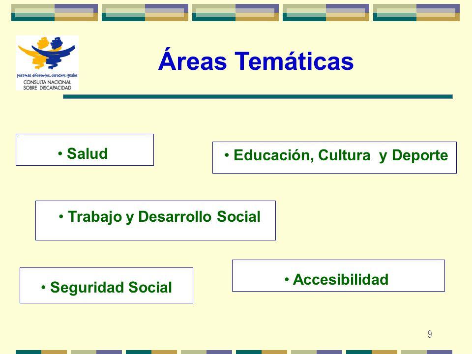 Educación, Cultura y Deporte Trabajo y Desarrollo Social