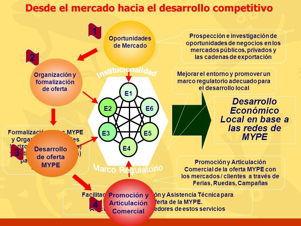Desde el mercado hacia el desarrollo competitivo
