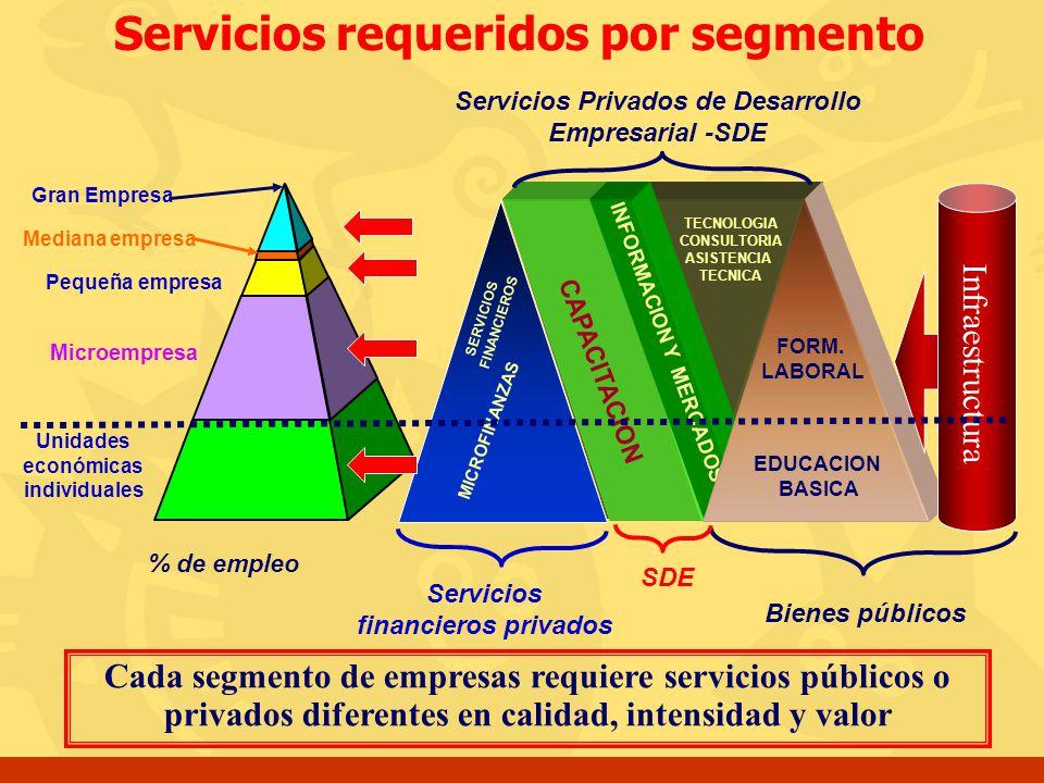 Servicios requeridos por segmento