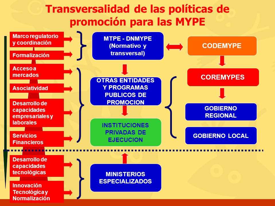 Transversalidad de las políticas de promoción para las MYPE