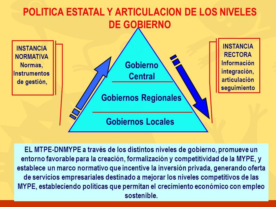POLITICA ESTATAL Y ARTICULACION DE LOS NIVELES DE GOBIERNO
