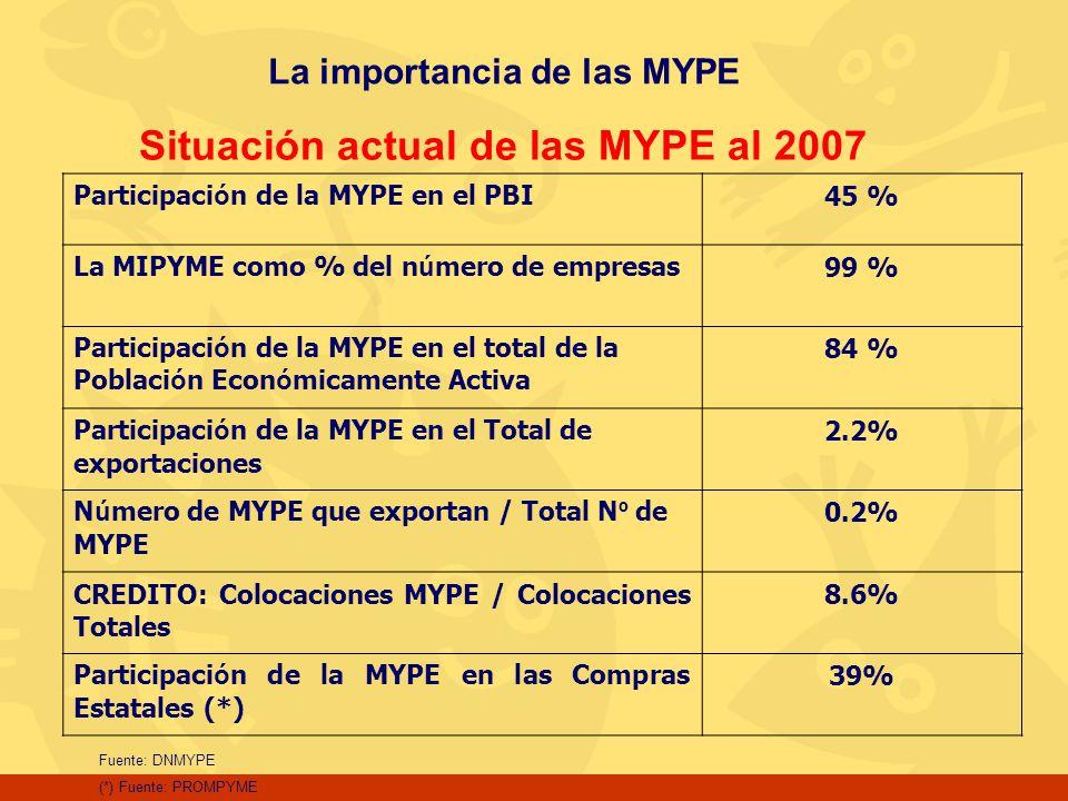 La importancia de las MYPE