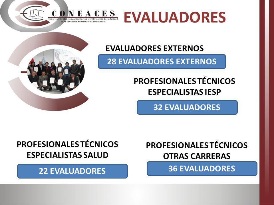 EVALUADORES EVALUADORES EXTERNOS 28 EVALUADORES EXTERNOS