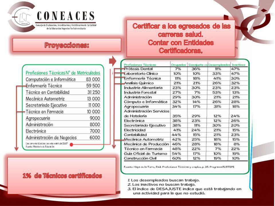 1% de Técnicos certificados