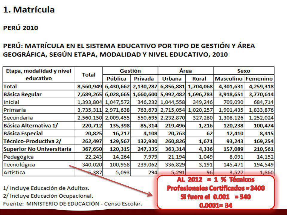 AL 2012 = 1 % Técnicos Profesionales Certificados = 3400