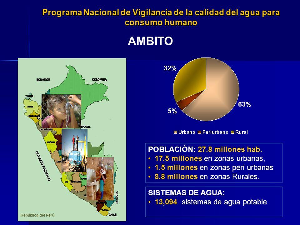 Programa Nacional de Vigilancia de la calidad del agua para consumo humano