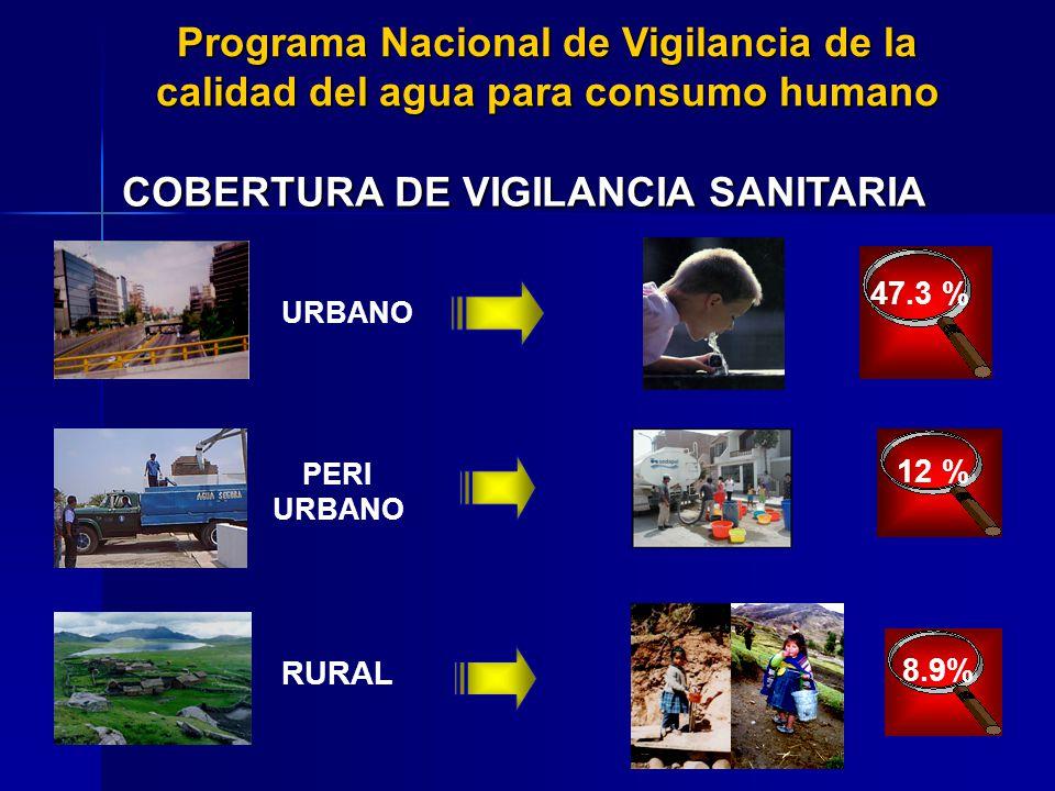 COBERTURA DE VIGILANCIA SANITARIA