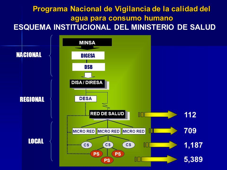 ESQUEMA INSTITUCIONAL DEL MINISTERIO DE SALUD