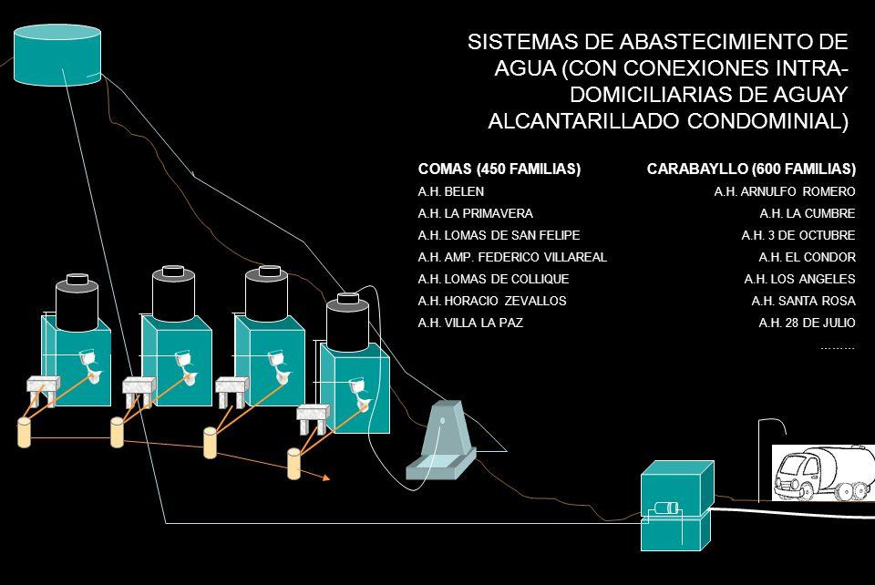 SISTEMAS DE ABASTECIMIENTO DE AGUA (CON CONEXIONES INTRA-DOMICILIARIAS DE AGUAY ALCANTARILLADO CONDOMINIAL)