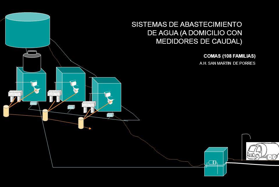 SISTEMAS DE ABASTECIMIENTO DE AGUA (A DOMICILIO CON MEDIDORES DE CAUDAL)