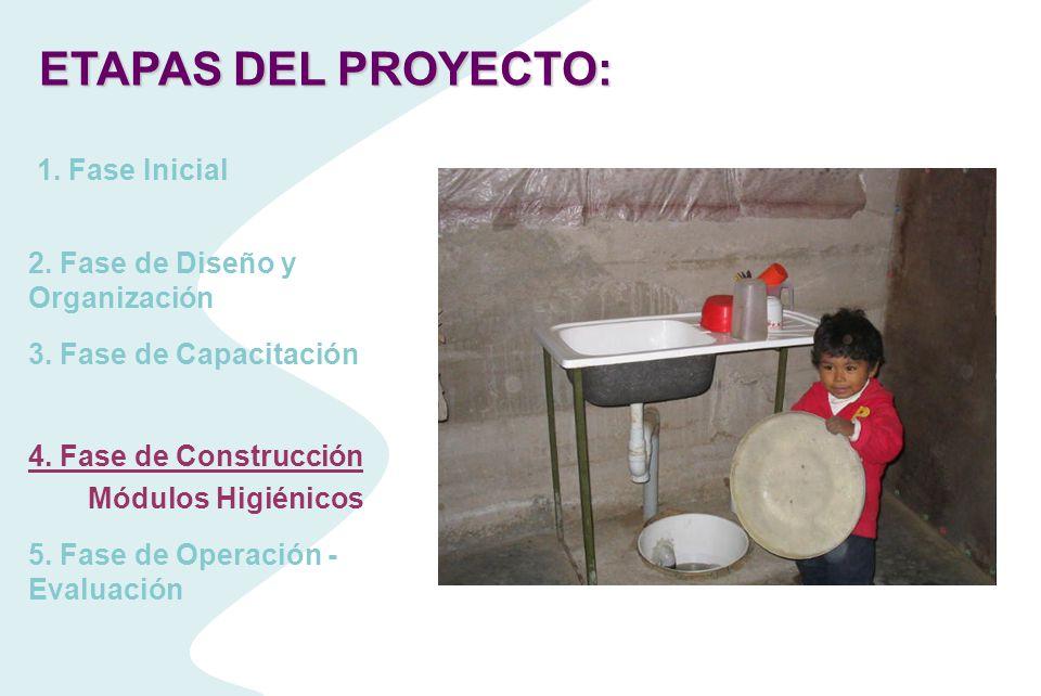 ETAPAS DEL PROYECTO: 1. Fase Inicial 2. Fase de Diseño y Organización