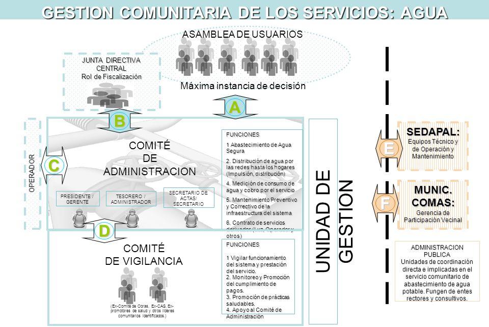 GESTION COMUNITARIA DE LOS SERVICIOS: AGUA