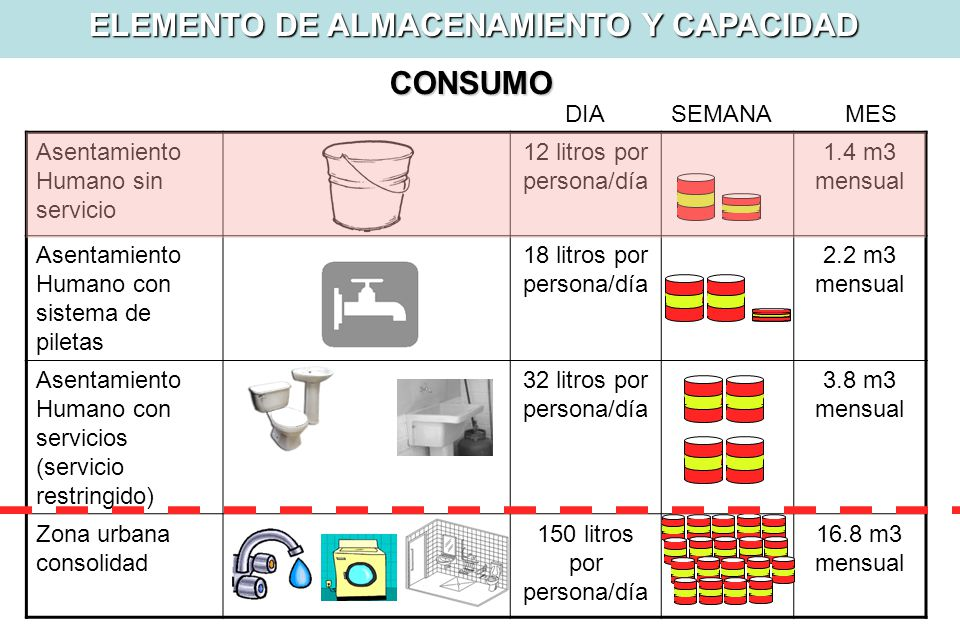 ELEMENTO DE ALMACENAMIENTO Y CAPACIDAD