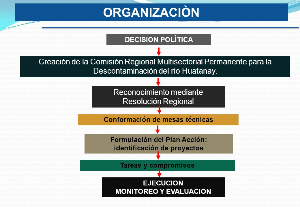 ORGANIZACIÒN DECISION POLÌTICA. Creación de la Comisión Regional Multisectorial Permanente para la Descontaminación del río Huatanay.
