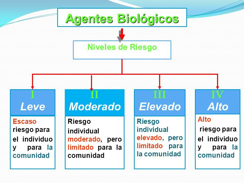 Agentes Biológicos I Leve II Moderado III Elevado IV Alto