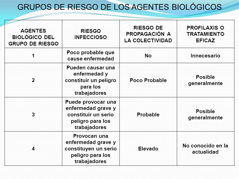 GRUPOS DE RIESGO DE LOS AGENTES BIOLÓGICOS