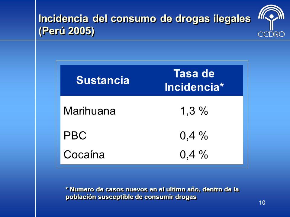 Incidencia del consumo de drogas ilegales (Perú 2005)