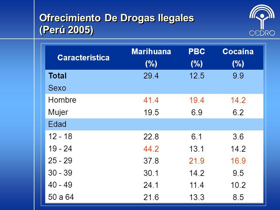 Ofrecimiento De Drogas Ilegales (Perú 2005)