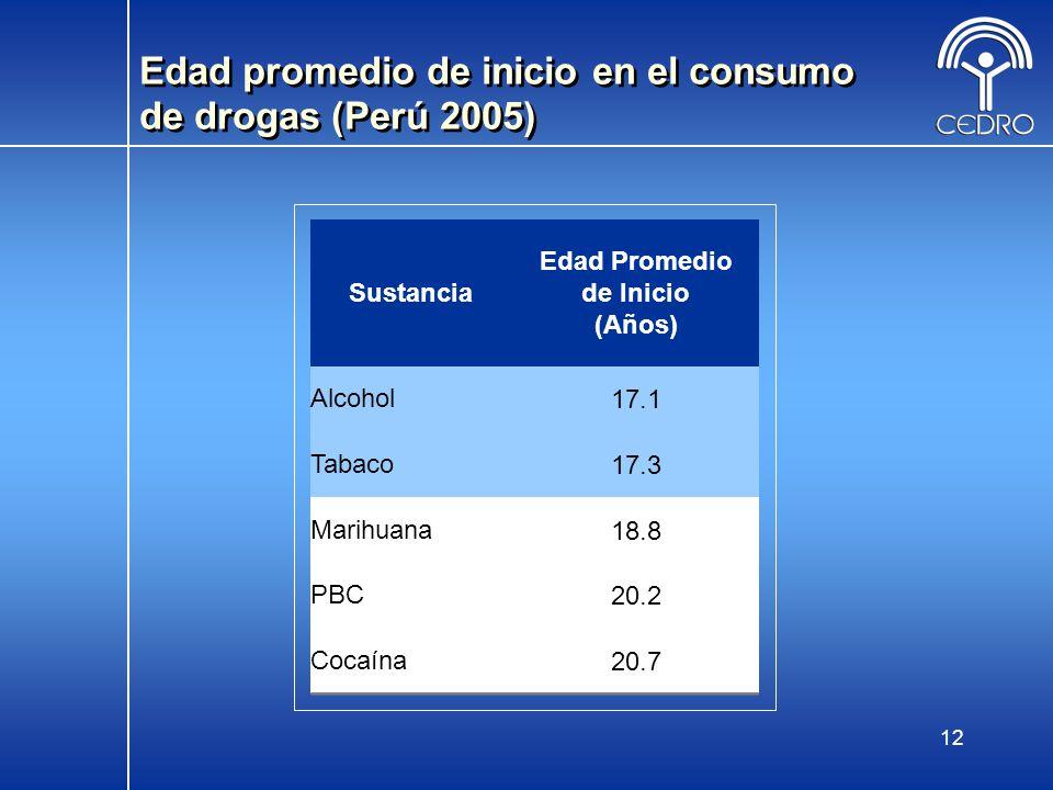 Edad promedio de inicio en el consumo de drogas (Perú 2005)