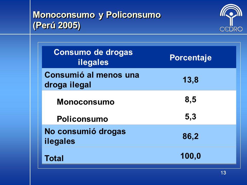 Monoconsumo y Policonsumo (Perú 2005)